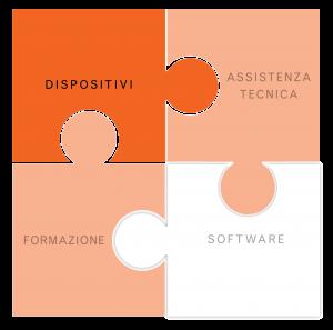 dispositivi_IT