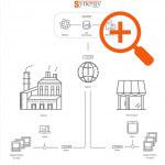 Impianto multisito con accesso via internet