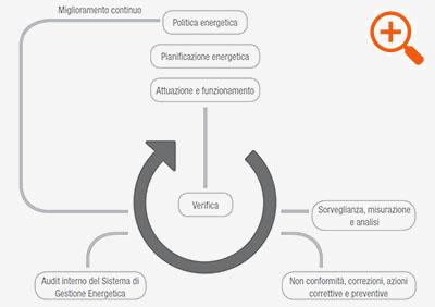 Modello del sistema di gestione dell'energia secondo UNI CEI EN ISO 50001: 2011