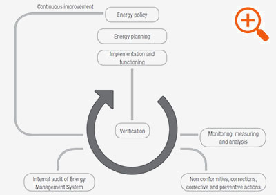 Model of the energy management system according to EN ISO 50001: 2011