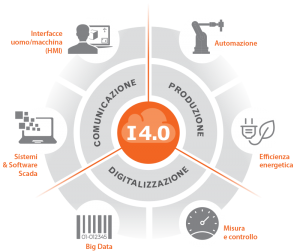 Infografica_industria4