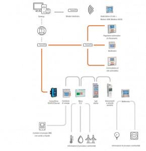 Impianto multicanale (Ethernet+RS485+impulsi) e accesso via intranet