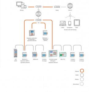 Impianto multicanale (Ethernet+RS485) e accesso via internet