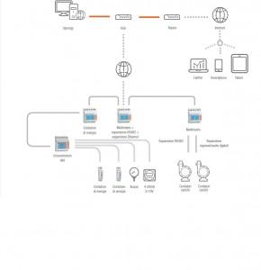 Impianto multicanale (Ethernet+RS485+Impulsi) e accesso via Internet
